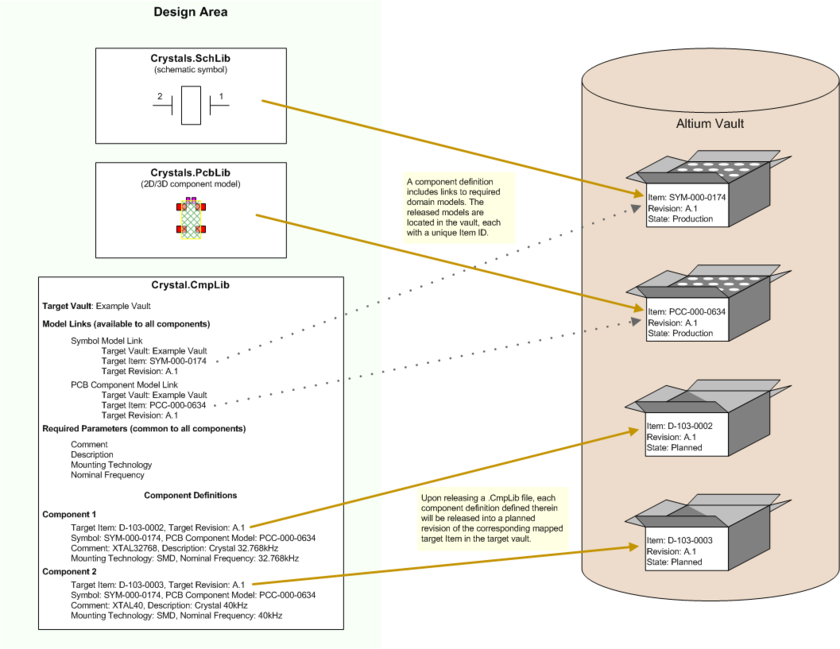 Definition of a component. All data required for a component is specified within a Component Library file, including links to the lower-level released domain models and parametric  information. Direct editing from the vault means that the file is created through a temporary editor and released - without a physical file in sight.