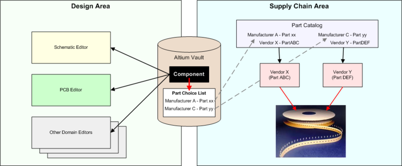 The term 'Unified Component' depicts the extension of a design component into the bigger product arena through dedicated part choices, that map that design component  to the real-world manufactured parts that have to be sourced by the procurement team. This gives the procurement team a beneficial and timely 'heads-up' on what those  parts should be.