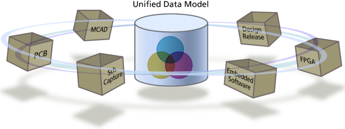 The Unified Data Model makes all of the design data available to all of the editors, and helps deliver sophisticated features like multi-channel design.