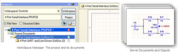 A project and its design documents in Altium Designer. A document can be represented by two ways - as seen by the Workspace Manager and as seen by the Editor (Server).