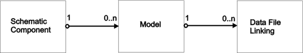 A Schematic component, its linked models and for each linked model, it has sub data file links.