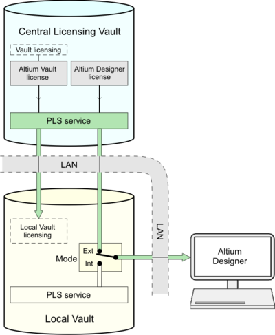 A Local 'departmental' Vault, set to External PLS mode, effectively redirects licenses served by the Central Licensing server's PLS to a local Altium Designer installation.