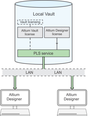 The PLS serves licenses to an Altium Designer installation (client) on the network when the User signs in to the Vault.