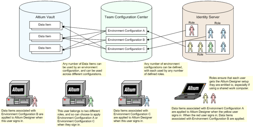The concept of Centralized Environment Configuration Management. When a user signs in to the Altium Vault, the Team Configuration Center determines, through assigned roles,  which configurations (and associated data items) are available to that user. Altium Designer then uses the configuration data items in the relevant places.