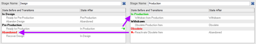 Example of fully defined states and state transitions across a two-stage lifecycle definition. Arrows are used to indicate transitions across stages.