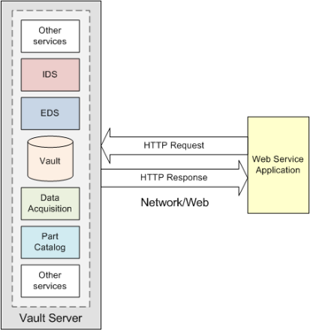 Interaction between the Vault Server (hosting the Vault services) and a remote  application is through existing network paths, using standard HTTP methods.