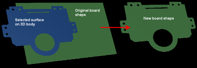 An example of redefining the board shape based on the selected surface of a 3D body.