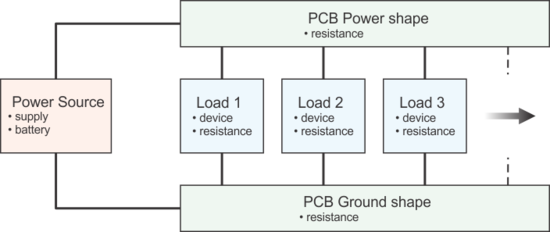 Figure 1: A basic block diagram of the power and ground shapes, and the applied loads.