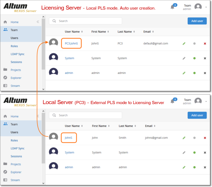 In a multi-server setup (Central License server and Local Servers) a Local Server user name is synced/replicated in the Licensing Server, if it does not already exist – thereby providing Local access to centralized licenses.