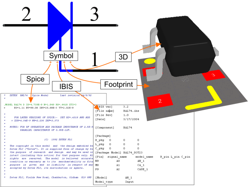 The symbol model links to the other models, to fully describe that component in each domain. The 3D model is actually placed within the footprint, more on this later.