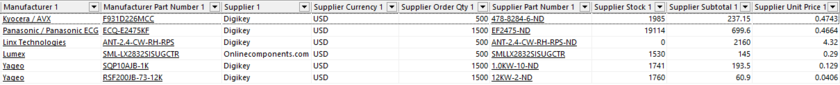 A closer look at the supplier data available in the BOM, as part of a solution (Solution 1).