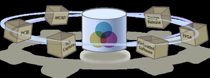 Унифицированная модель данных делает данные о проекте доступными для всех редакторов, что позволяет использовать такие расширенные возможности проектирования, как многоканальное проектирование.