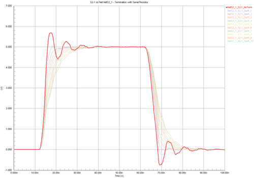 A series of overlaid waveforms that represent the behavior of a net being swept over a range of possible termination values. Left is unterminated, the right is with a theoretical 40Ω series terminator.