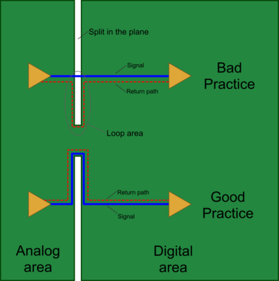 When a high speed signal crosses a split in a plane a loop is created, causing that signal to create EMI.
