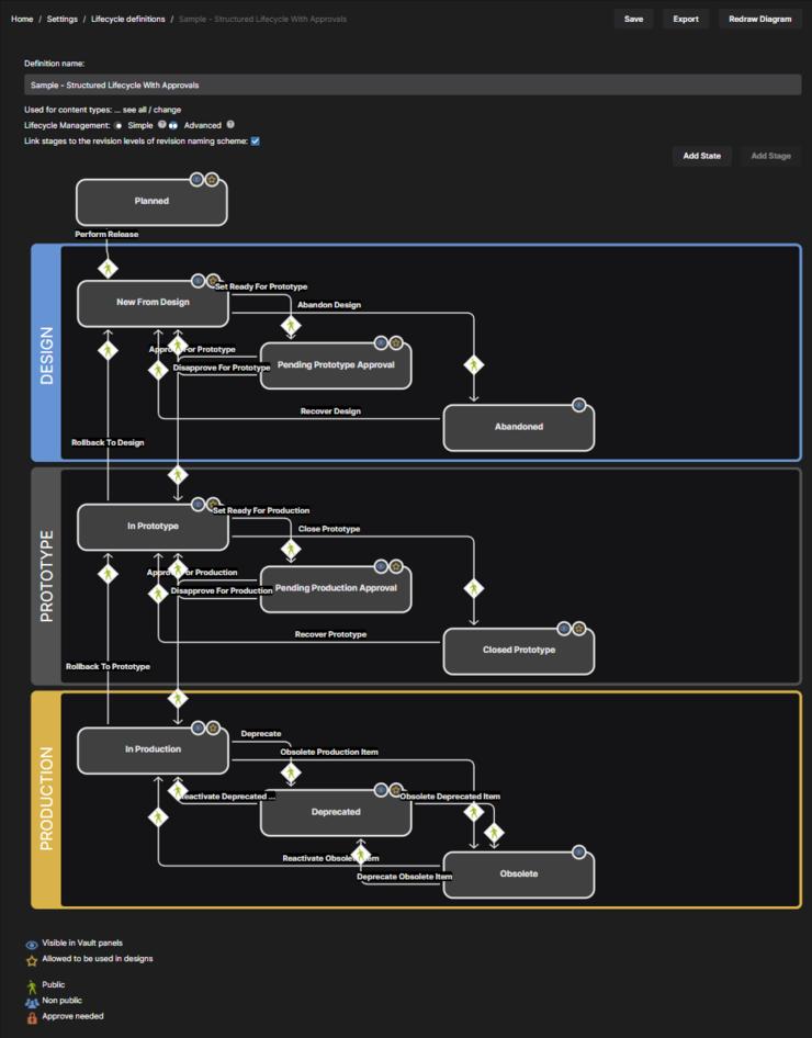 Определяйте жизненные циклы визуально, с помощью графических объектов, представляющих стадии, состояния и переходы.