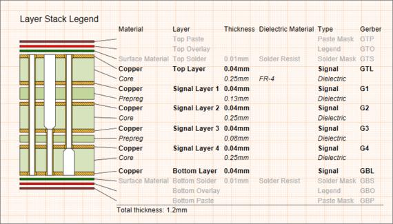 Легенда Layer Stack Legend с отображением обратно высверленных отверстий между слоями Top и Signal 3, а также между слоями Signal 4 и Bottom.