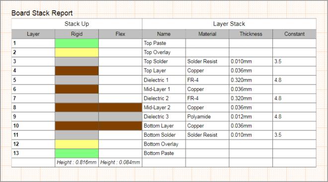 Пользовательская таблица может содержать в себе различную информацию, необходимую для изготовления платы и сборки печатного узла.