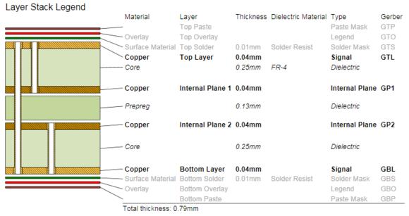 Размещенная легенда структуры слоев отображает данные о стеке слоев указанной платы, с относительной толщиной слоев и парами сверловки.
