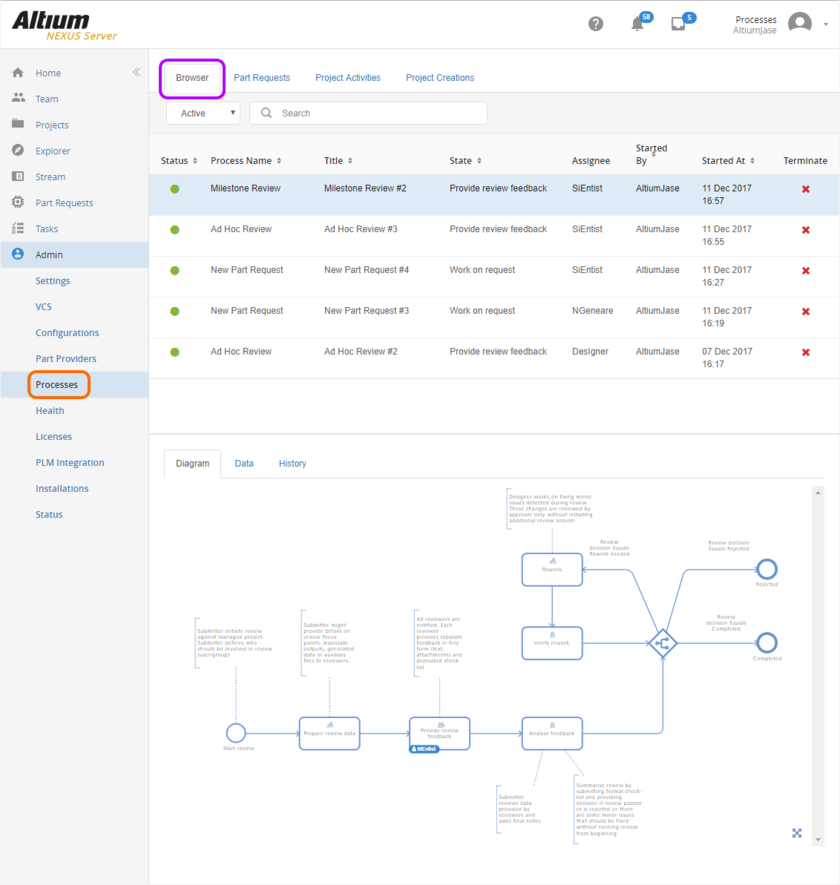 As an Administrator, you can browse all currently active (or closed) processes from the one convenient location, seeing at-a-glance the state of each - where in the underlying  workflow a process currently sits, and who now has the next task in order to continue progress of that process.