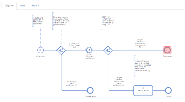The flow diagram for the LibSync process can be viewed under the Diagram tab of completed process entry (PLM integration – Syncronisation status).