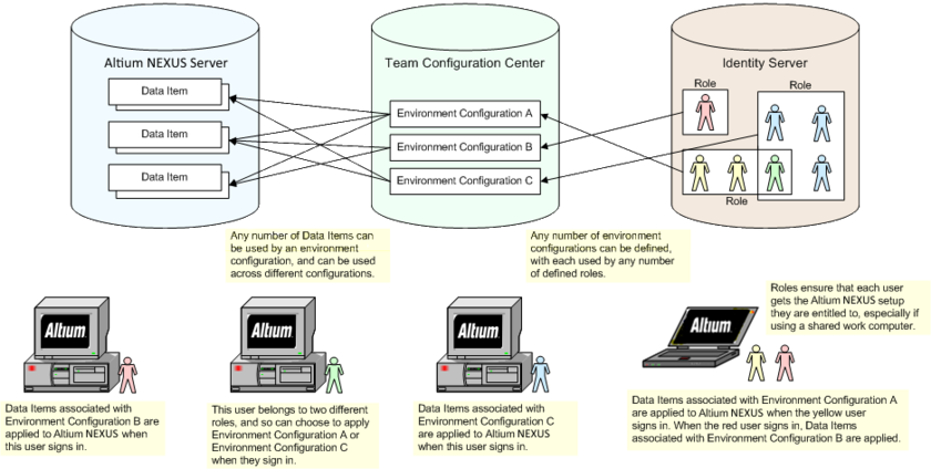 The concept of Centralized Environment Configuration Management. When a user signs in to the NEXUS Server, the Team Configuration Center determines, through assigned roles, which configurations (and associated data items) are available to that user. Altium NEXUS then uses the configuration data items in the relevant places.
