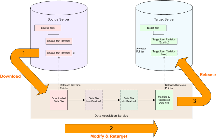 The mechanics of acquiring data from a source server and transferring it to a target server.