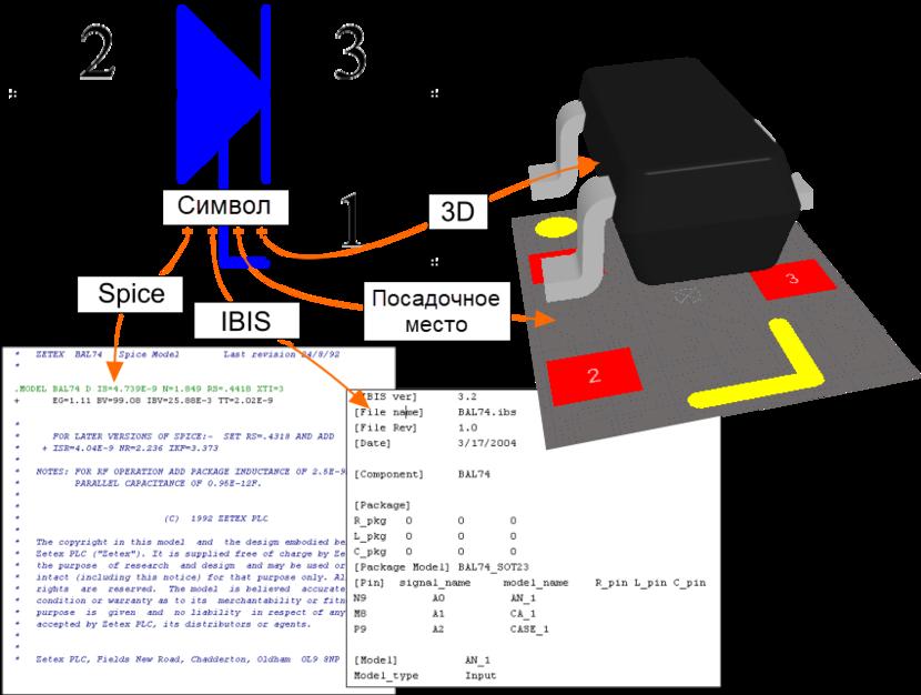 Схемный символ ссылается на прочие модели для полного описания компонента для каждой области проектирования. 3D-модель фактически размещается в посадочном месте.