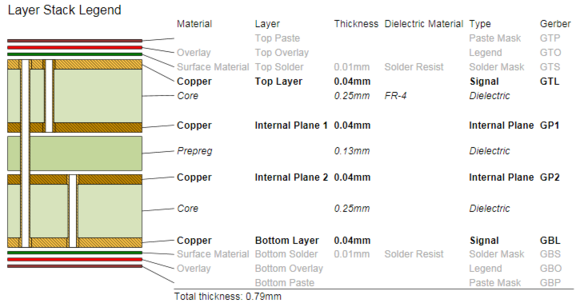 Example Layer Stack Legend, showing how it can display the relative layer thickness and the drill pairs