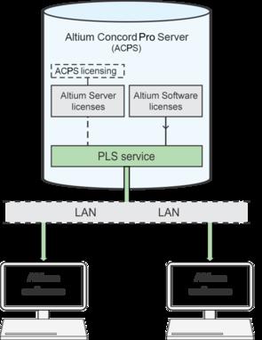 Служба PLS обслуживает лицензии установок ПО Altium (клиенты) в сети при входе пользователя в Concord Pro.