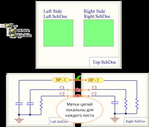 Настройка Net Identifier Scope, пример того, что соединяется при опции Flat