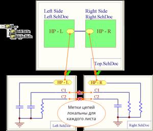 Настройка Net Identifier Scope, пример того, что соединяется при опции Hierarchical