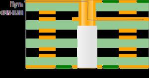 Улучшить целостность сигнала можно путем повторного высверливания отверстия несколько бо́льшего диаметра на определенную глубину, чтобы удалить неиспользуемый проводящий материал отверстия.