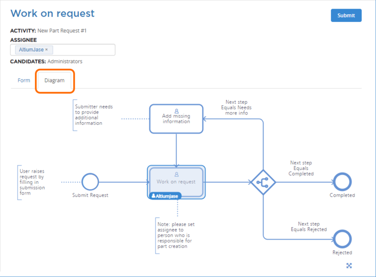 Accessing the workflow diagram for the default New Part Request process, highlighting the user task requiring action, and by whom. In this case, userAltiumJase is tasked with creating the requested part, and needs to address the task in order for the workflow to proceed to its next event.