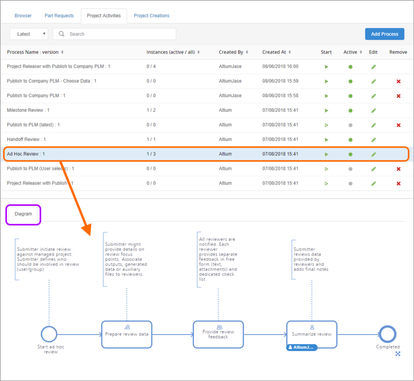 Viewing the underlying workflow for a selected process on its Diagram tab.