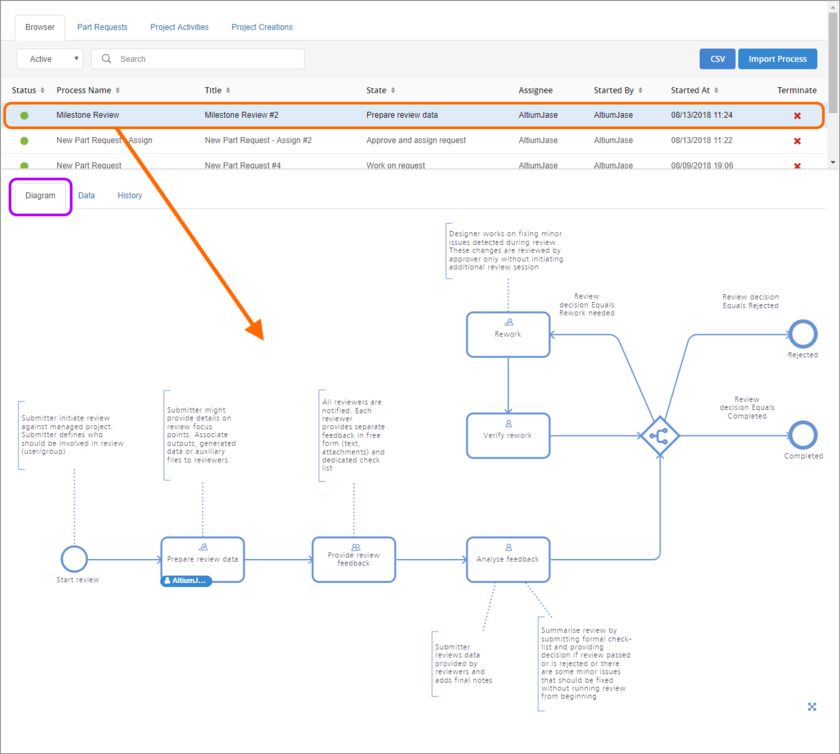 Viewing the underlying workflow for a selected process on its Diagram tab. Each workflow is built diagrammatically allowing you to see at-a-glance where in the workflow a  process currently sits, and who now has the next task in order to continue progress of that process.