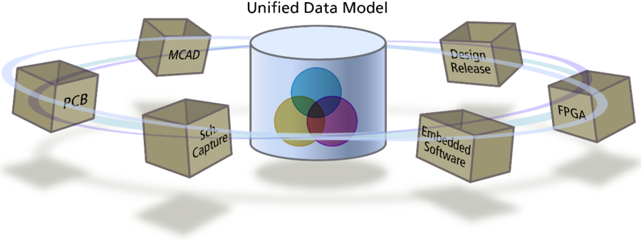 The Unified Data Model makes all of the design data available to all of the editors, and helps deliver sophisticated design features, like multi-channel design and variants.