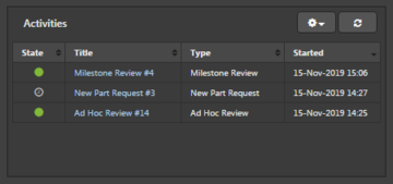 Activities section of the Tasklist panel
