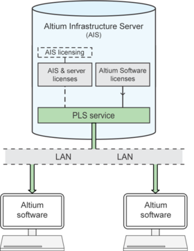 The PLS serves licenses to an Altium software installation (client) on the network when it connects the AIS License Service.