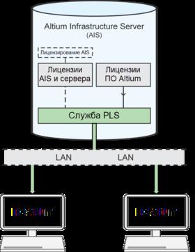 Служба PLS обслуживает рабочие станции с ПО Altium (клиентские места) в сети, когда они подключены к серверу AIS.