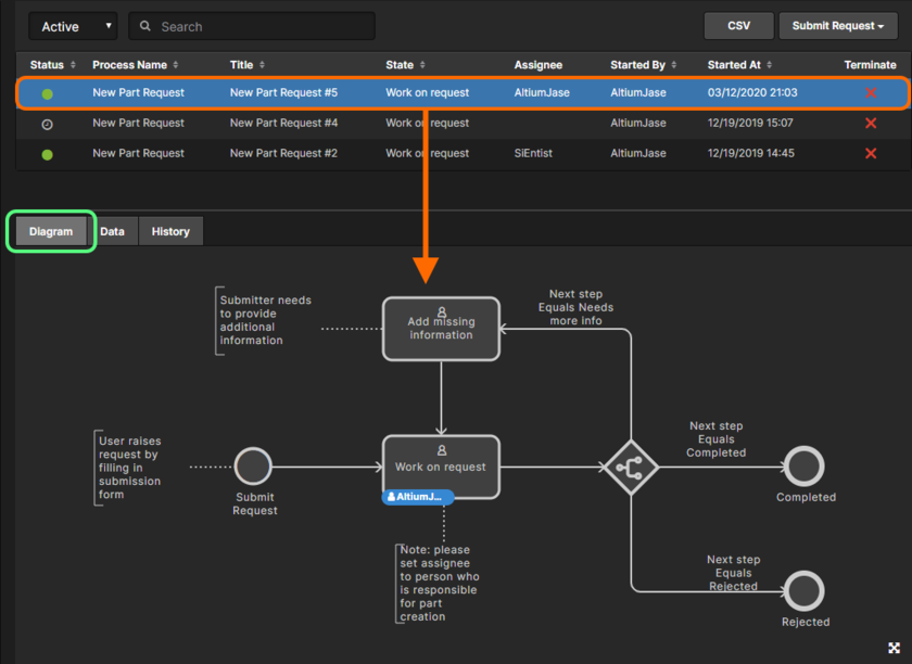 Viewing the underlying workflow for a selected part request process on its Diagram tab. Each workflow is built diagrammatically allowing you to see at-a-glance where in the workflow a part request currently sits, and who now has the next task in order to continue progress of that request.