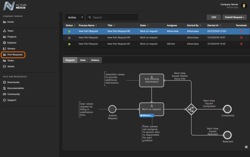 Browse all part request processes from the one convenient location.