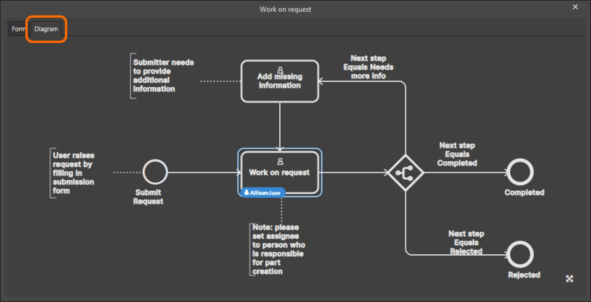 Accessing the workflow diagram for the default New Part Request process, highlighting the user task requiring action, and by whom.