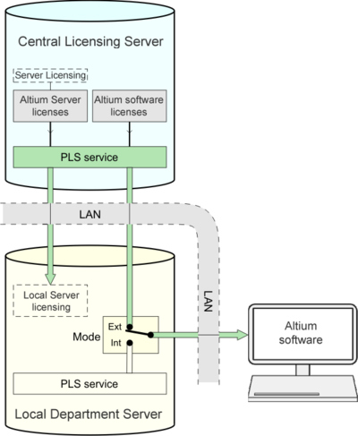 A Local 'departmental' Server, set to External PLS mode, effectively redirects licenses served by the Central Licensing Server's PLS to local Altium software installations.