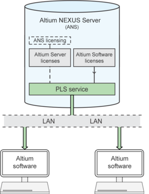 The PLS serves licenses to an Altium software installation (client) on the network when the User signs in to the NEXUS Server.