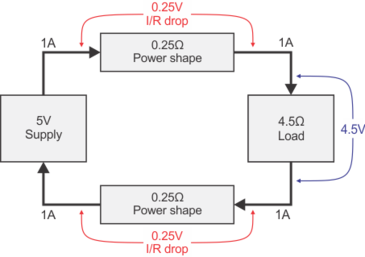 Figure 2: 'IR Drop' effects