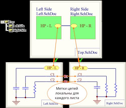 Связность осуществляется из порта на дочернем листе к соответствующему входу в лист на символе листа, который находится на родительском листе