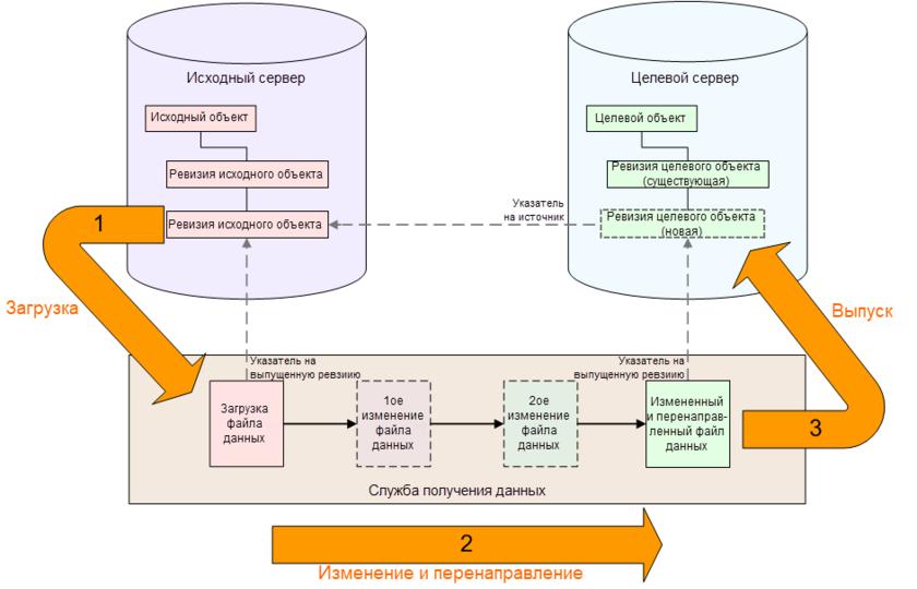 Механизм получения данных из исходного сервера и их передача на целевой сервер.