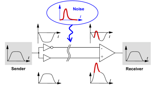 Image showing how differential signaling has good immunity to noise