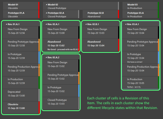 The graphical display in the Item view shows both the revisions, and the lifecycle states within each revision.