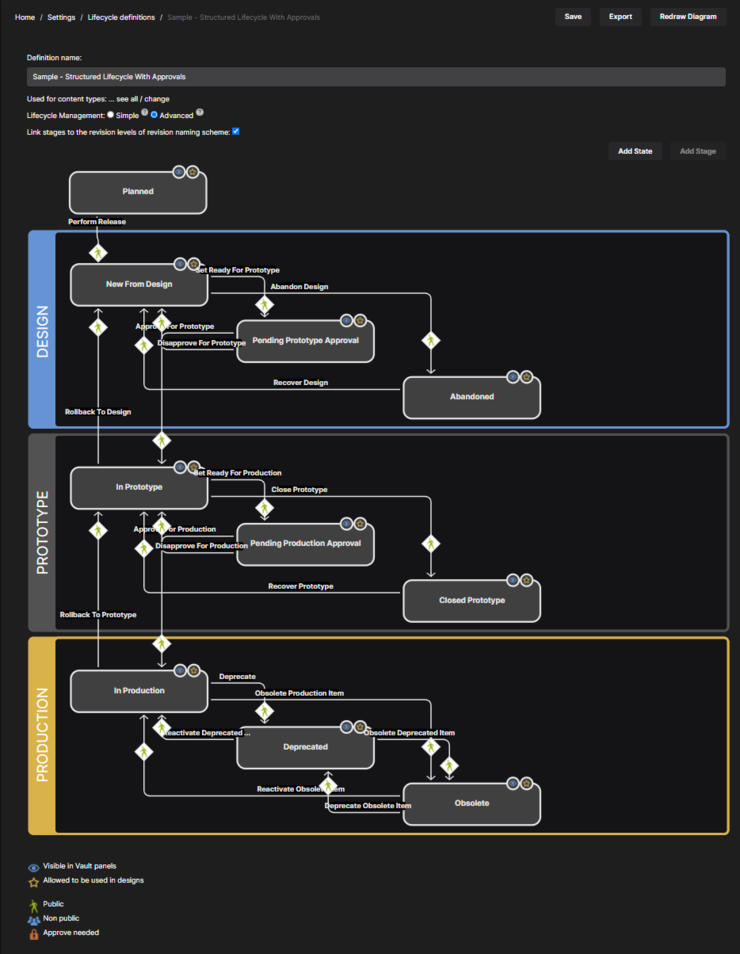 Define your lifecycle definitions in a visual way, with graphical objects representing the stages, states, and transitions.